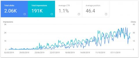 65th day: 7 months old Site Performance.