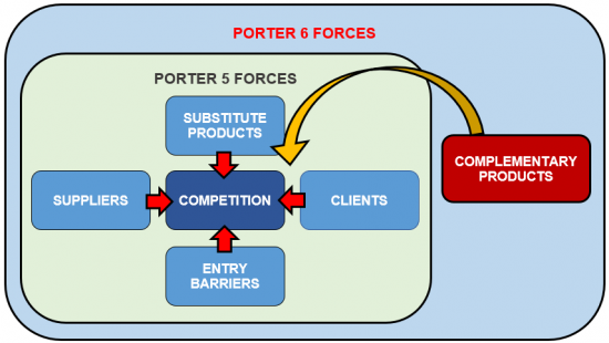 Porters 6 Forces Template